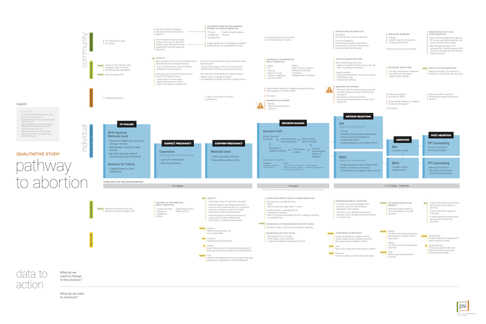 journey map, data visualization, data for decision making, qualitative data